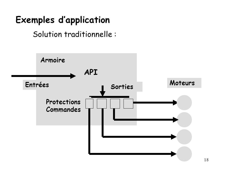 18 Exemples dapplication Solution traditionnelle : Armoire API Entrées Sorties Moteurs Protections Commandes