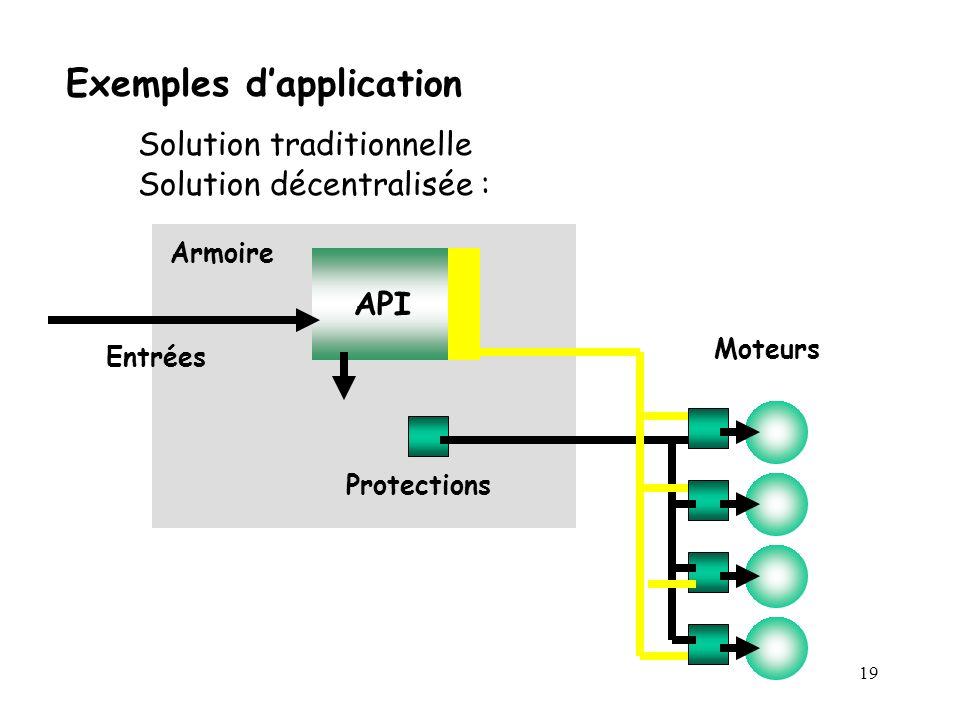19 Exemples dapplication Solution traditionnelle Solution décentralisée : Armoire API Entrées Moteurs Protections