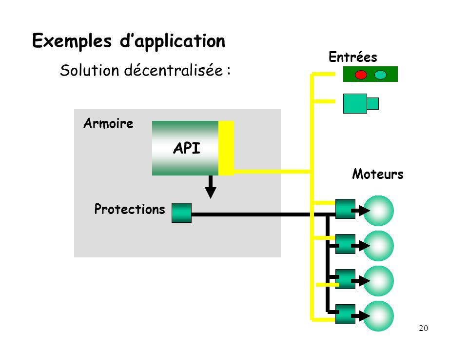 20 Exemples dapplication Solution décentralisée : Armoire API Entrées Moteurs Protections