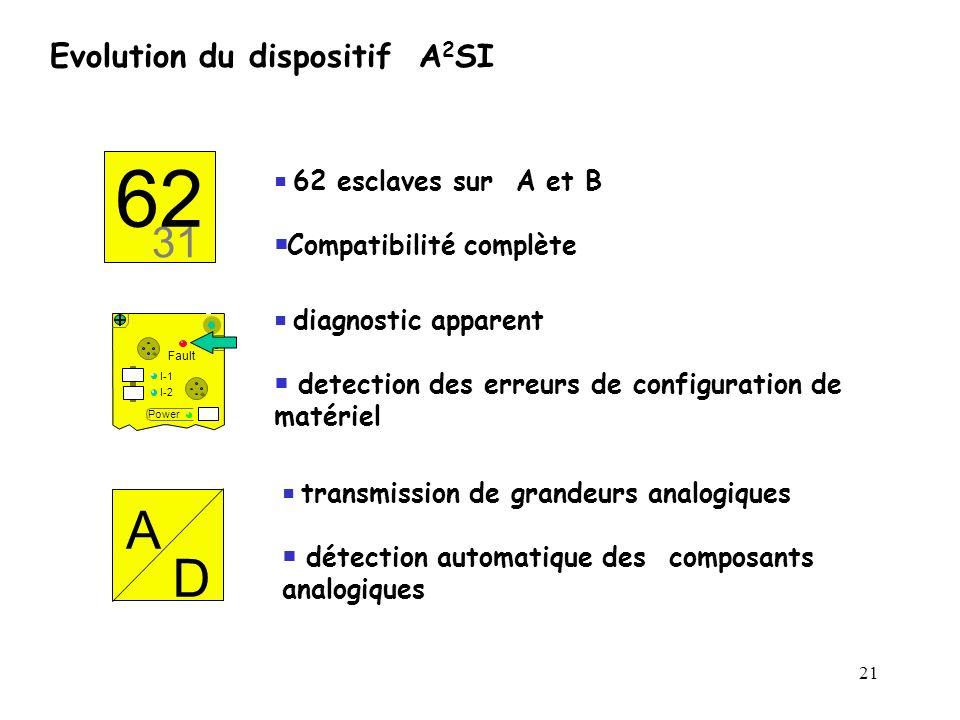 21 A D Fault Power I-1 I-2 31 62 62 esclaves sur A et B Compatibilité complète diagnostic apparent detection des erreurs de configuration de matériel