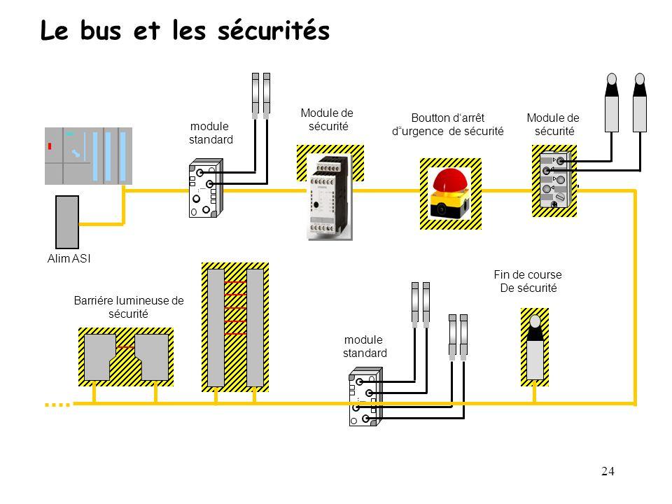 24 Le bus et les sécurités Alim ASI module standard Module de sécurité Module de sécurité Fin de course De sécurité Barriére lumineuse de sécurité mod