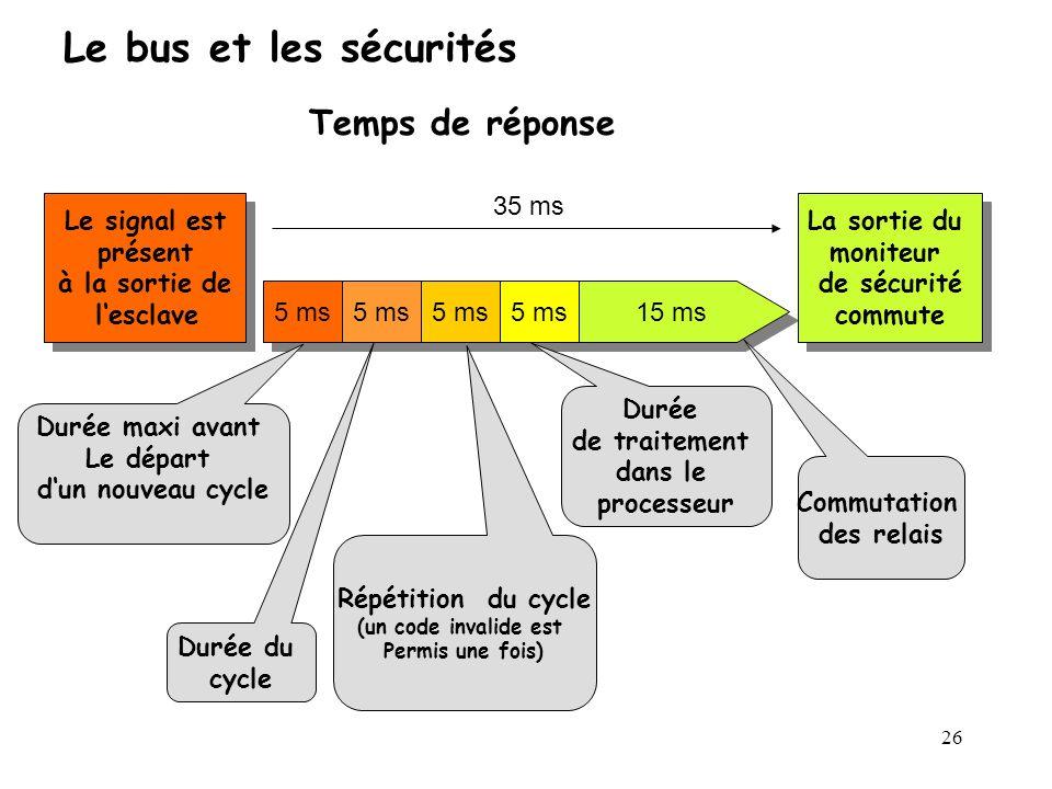 26 5 ms 15 ms 35 ms Le signal est présent à la sortie de lesclave Le signal est présent à la sortie de lesclave La sortie du moniteur de sécurité comm