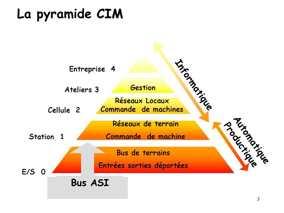 3 CIM La pyramide CIM Entreprise 4 Informatique Automatique Productique E/S 0 Bus de terrains Entrées sorties déportées Station 1 Réseaux de terrain C