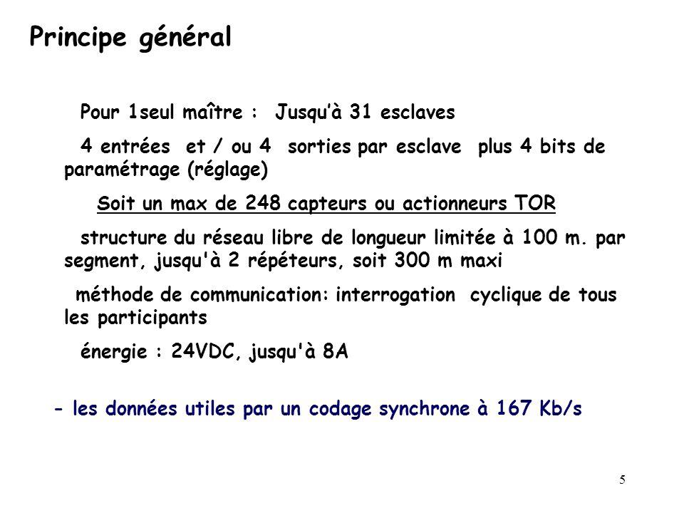 5 Principe général Pour 1seul maître : Jusquà 31 esclaves 4 entrées et / ou 4 sorties par esclave plus 4 bits de paramétrage (réglage) Soit un max de