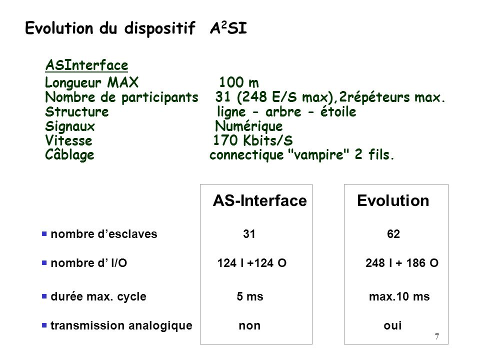 8 Les topologies Maitre esclave La topologie ASI