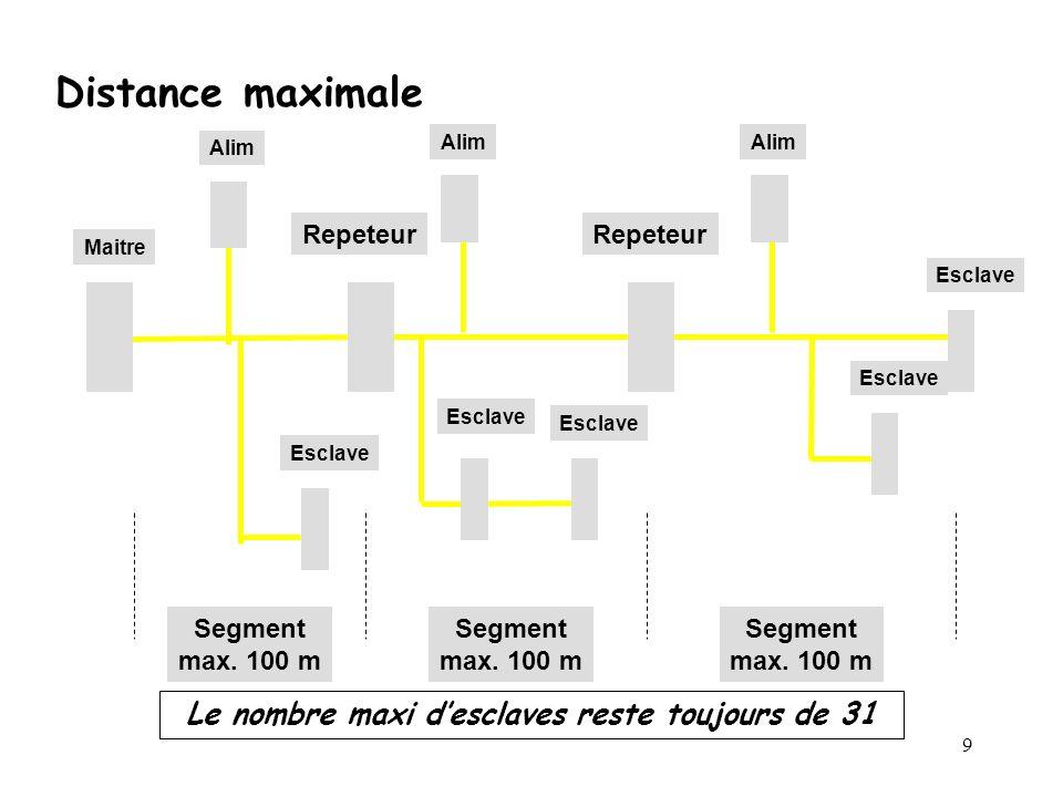 9 Le nombre maxi desclaves reste toujours de 31 Esclave Repeteur Maitre Segment max. 100 m Segment max. 100 m Segment max. 100 m Alim Esclave Distance