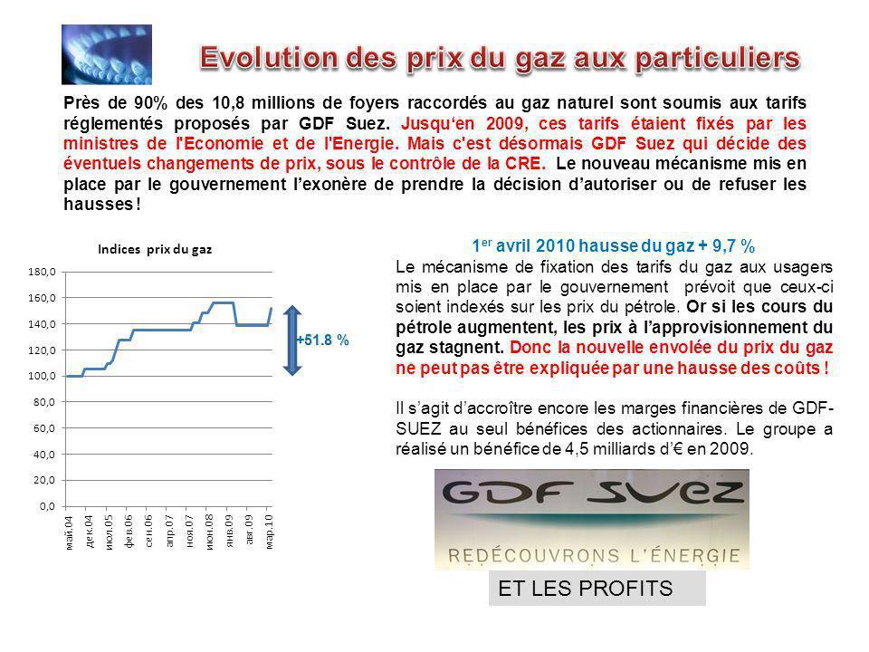 Près de 90% des 10,8 millions de foyers raccordés au gaz naturel sont soumis aux tarifs réglementés proposés par GDF Suez. Jusquen 2009, ces tarifs ét
