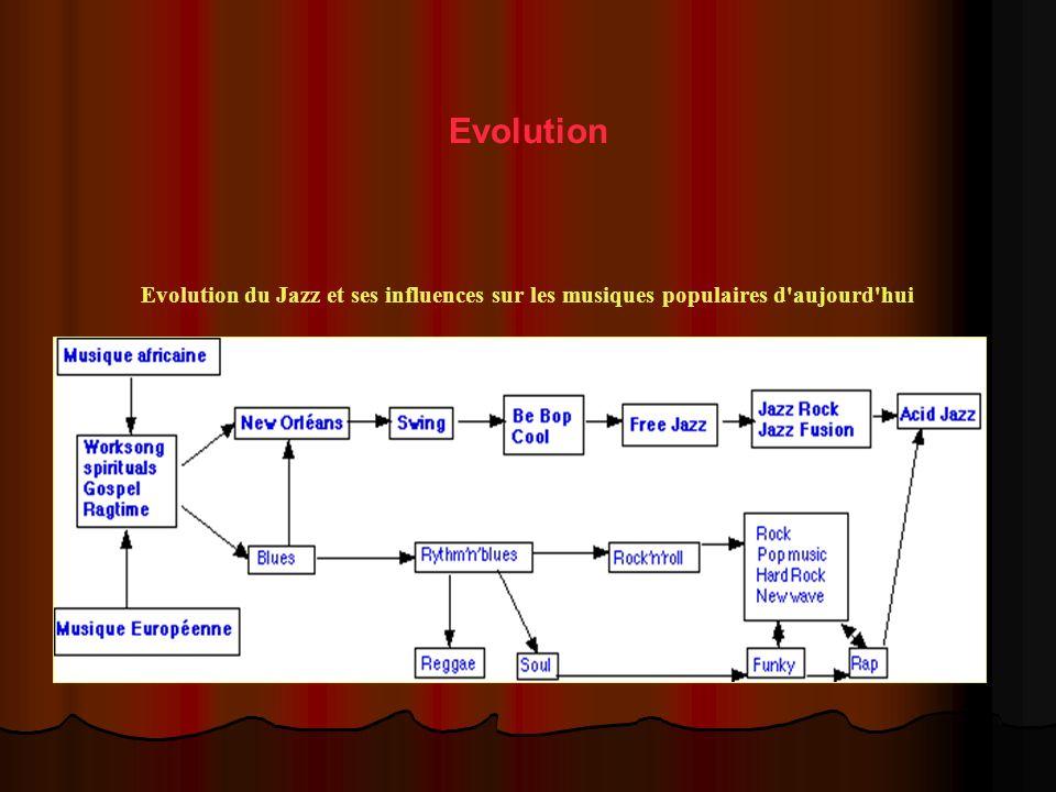 Evolution Evolution du Jazz et ses influences sur les musiques populaires d aujourd hui