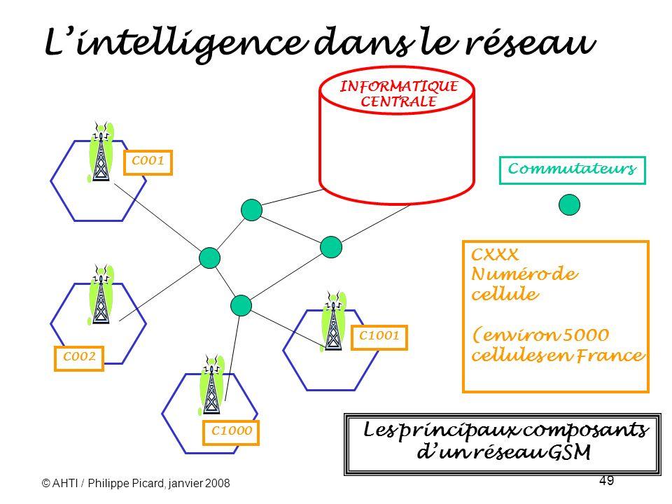 © AHTI / Philippe Picard, janvier 2008 49 Lintelligence dans le réseau INFORMATIQUE CENTRALE C001 C002 C1000 C1001 CXXX Numéro de cellule (environ 5000 cellules en France Commutateurs Les principaux composants dun réseau GSM