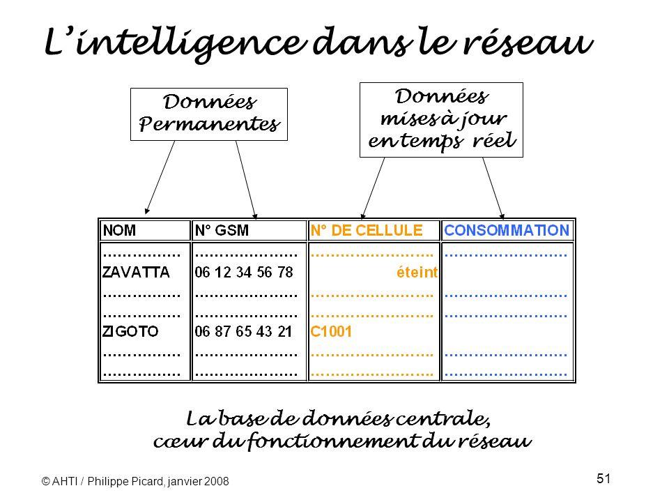 © AHTI / Philippe Picard, janvier 2008 51 Lintelligence dans le réseau Données Permanentes Données mises à jour en temps réel La base de données centrale, cœur du fonctionnement du réseau