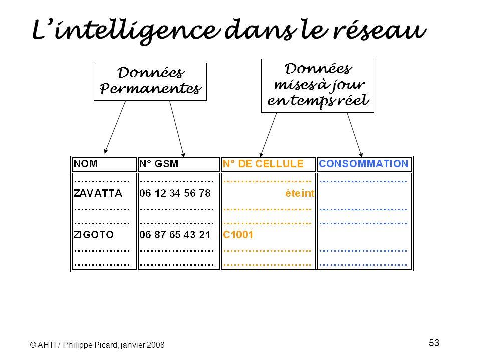 © AHTI / Philippe Picard, janvier 2008 53 Lintelligence dans le réseau Données Permanentes Données mises à jour en temps réel