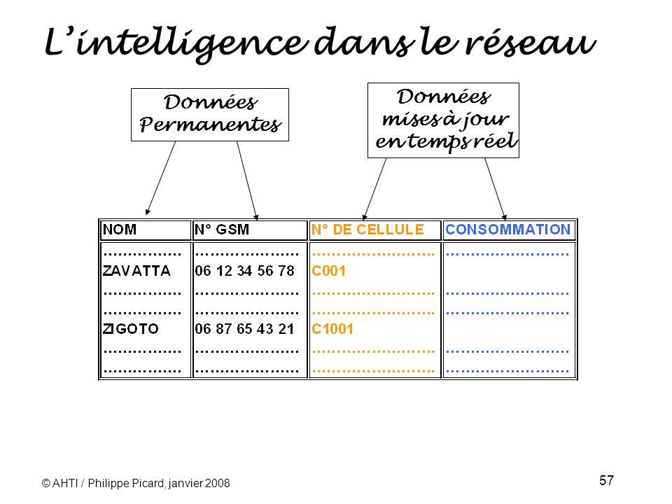 © AHTI / Philippe Picard, janvier 2008 57 Lintelligence dans le réseau Données Permanentes Données mises à jour en temps réel