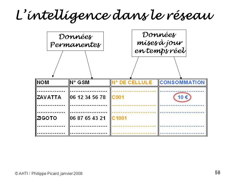 © AHTI / Philippe Picard, janvier 2008 58 Lintelligence dans le réseau Données Permanentes Données mises à jour en temps réel
