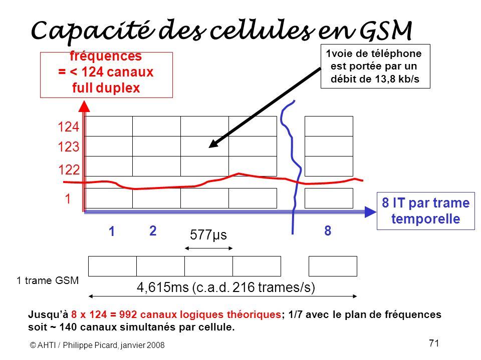 © AHTI / Philippe Picard, janvier 2008 71 Capacité des cellules en GSM 8 IT par trame temporelle fréquences = < 124 canaux full duplex 1 122 123 124 1 28 577µs 4,615ms (c.a.d.