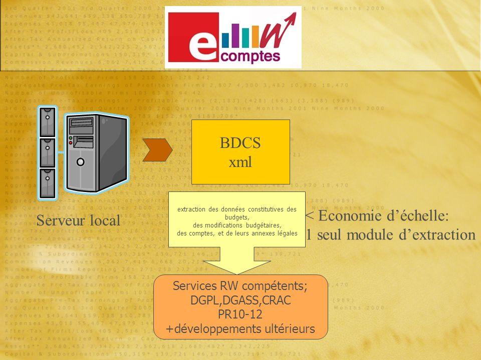 Serveur local BDCS xml extraction des données constitutives des budgets, des modifications budgétaires, des comptes, et de leurs annexes légales Services RW compétents; DGPL,DGASS,CRAC PR10-12 +développements ultérieurs < Economie déchelle: 1 seul module dextraction