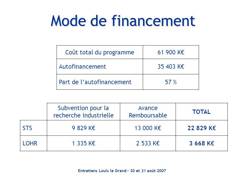 Entretiens Louis le Grand – 30 et 31 août 2007 Mode de financement Subvention pour la recherche industrielle Avance Remboursable TOTAL STS9 829 K13 00