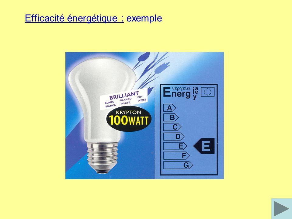 Principe : cest une lampe à incandescence dans laquelle on a ajouté des iodures métalliques (halogènes) permettant la régénération du filament en tungstène LAMPE A HALOGENE LAMPE A HALOGENE Caractéristiques : Efficacité lumineuse = 15 à 25 lm/W Durée de vie : 2 000 à 6 000 heures Lumière blanche IRC = 100
