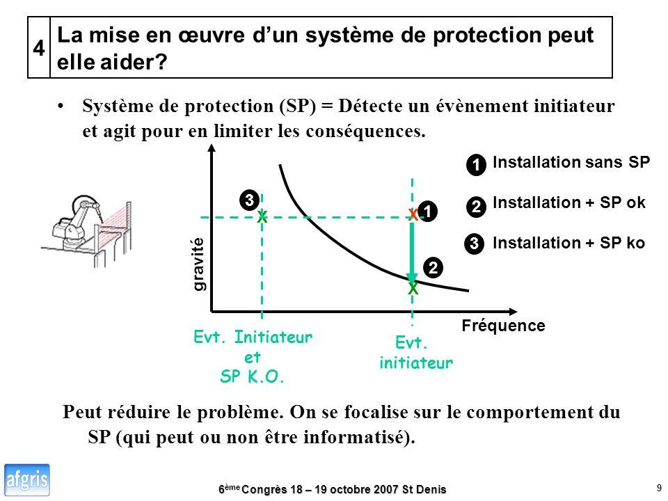 6 ème Congrès 18 – 19 octobre 2007 St Denis 9 La mise en œuvre dun système de protection peut elle aider.