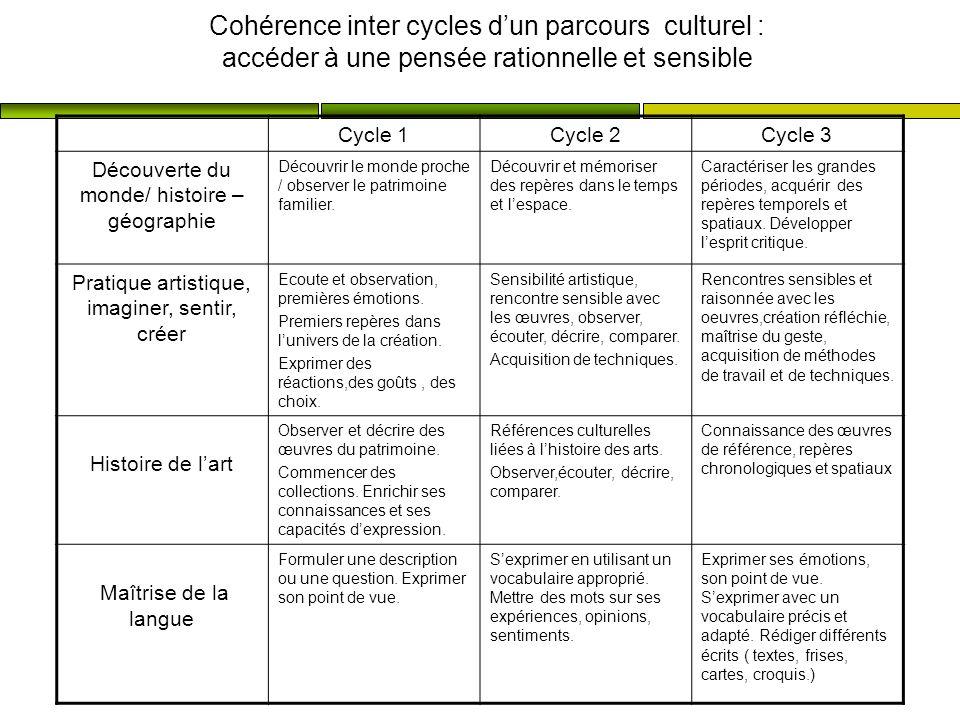 Cohérence inter cycles dun parcours culturel : accéder à une pensée rationnelle et sensible Cycle 1Cycle 2Cycle 3 Découverte du monde/ histoire – géog