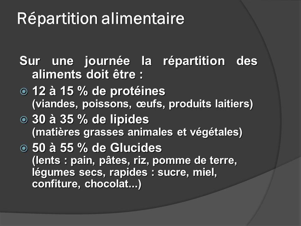Répartition alimentaireRépartition alimentaire Sur une journée la répartition des aliments doit être : 12 à 15 % de protéines (viandes, poissons, œufs, produits laitiers) 12 à 15 % de protéines (viandes, poissons, œufs, produits laitiers) 30 à 35 % de lipides (matières grasses animales et végétales) 30 à 35 % de lipides (matières grasses animales et végétales) 50 à 55 % de Glucides (lents : pain, pâtes, riz, pomme de terre, légumes secs, rapides : sucre, miel, confiture, chocolat...) 50 à 55 % de Glucides (lents : pain, pâtes, riz, pomme de terre, légumes secs, rapides : sucre, miel, confiture, chocolat...)