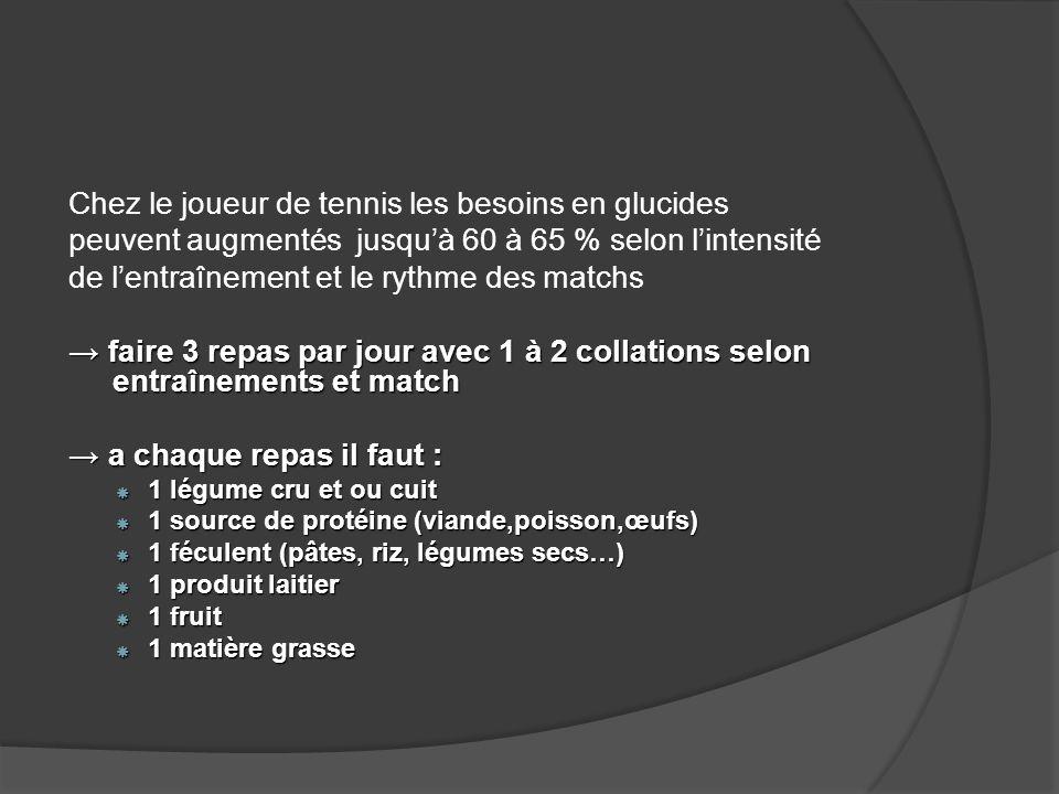 Chez le joueur de tennis les besoins en glucides peuvent augmentés jusquà 60 à 65 % selon lintensité de lentraînement et le rythme des matchs faire 3