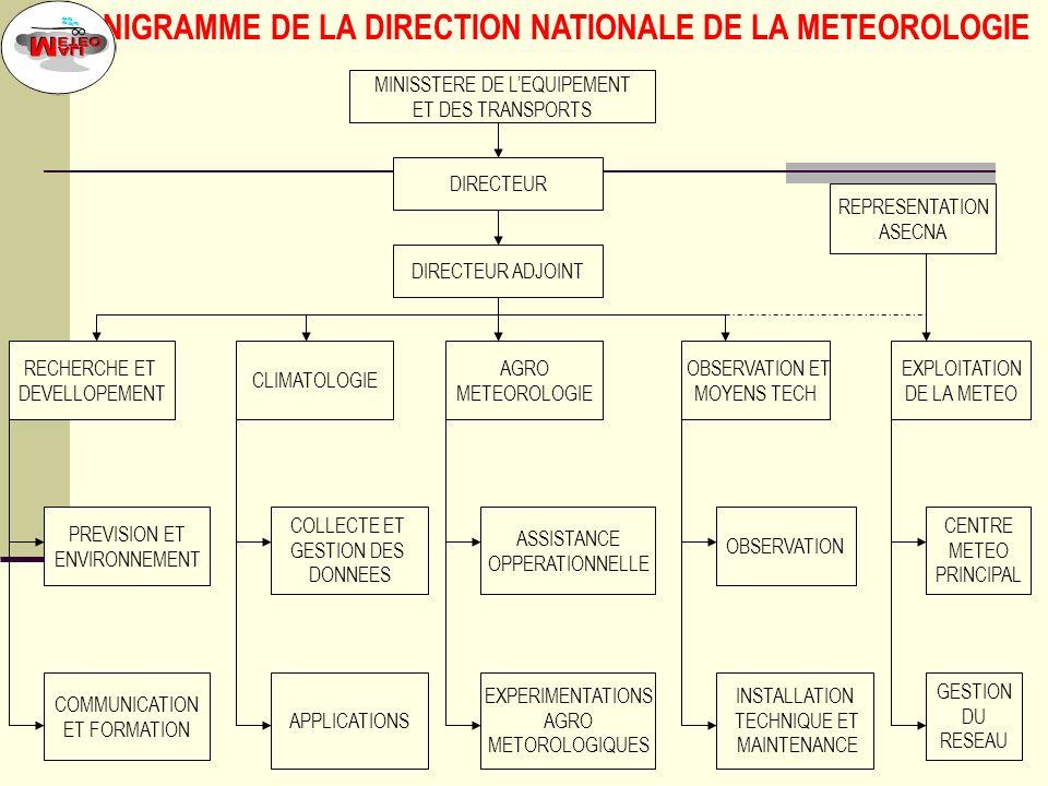 2 DIRECTEUR CLIMATOLOGIE AGRO METEOROLOGIE OBSERVATION ET MOYENS TECH EXPLOITATION DE LA METEO RECHERCHE ET DEVELLOPEMENT REPRESENTATION ASECNA COLLECTE ET GESTION DES DONNEES PREVISION ET ENVIRONNEMENT APPLICATIONS ASSISTANCE OPPERATIONNELLE CENTRE METEO PRINCIPAL COMMUNICATION ET FORMATION EXPERIMENTATIONS AGRO METOROLOGIQUES GESTION DU RESEAU DIRECTEUR ADJOINT OBSERVATION INSTALLATION TECHNIQUE ET MAINTENANCE ORGANIGRAMME DE LA DIRECTION NATIONALE DE LA METEOROLOGIE MINISSTERE DE LEQUIPEMENT ET DES TRANSPORTS