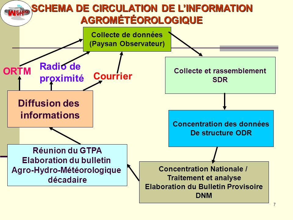 6 PRODUCTION ET DIFFUSION DES INFORMATIOS AGRO-HYDRO- METEOROLOGIQUES Collecte et transmission des données: météorologiques, hydrologiques, agronomiqu