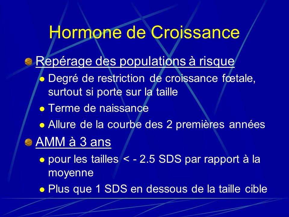 Hormone de Croissance Repérage des populations à risque Degré de restriction de croissance fœtale, surtout si porte sur la taille Terme de naissance Allure de la courbe des 2 premières années AMM à 3 ans pour les tailles < - 2.5 SDS par rapport à la moyenne Plus que 1 SDS en dessous de la taille cible