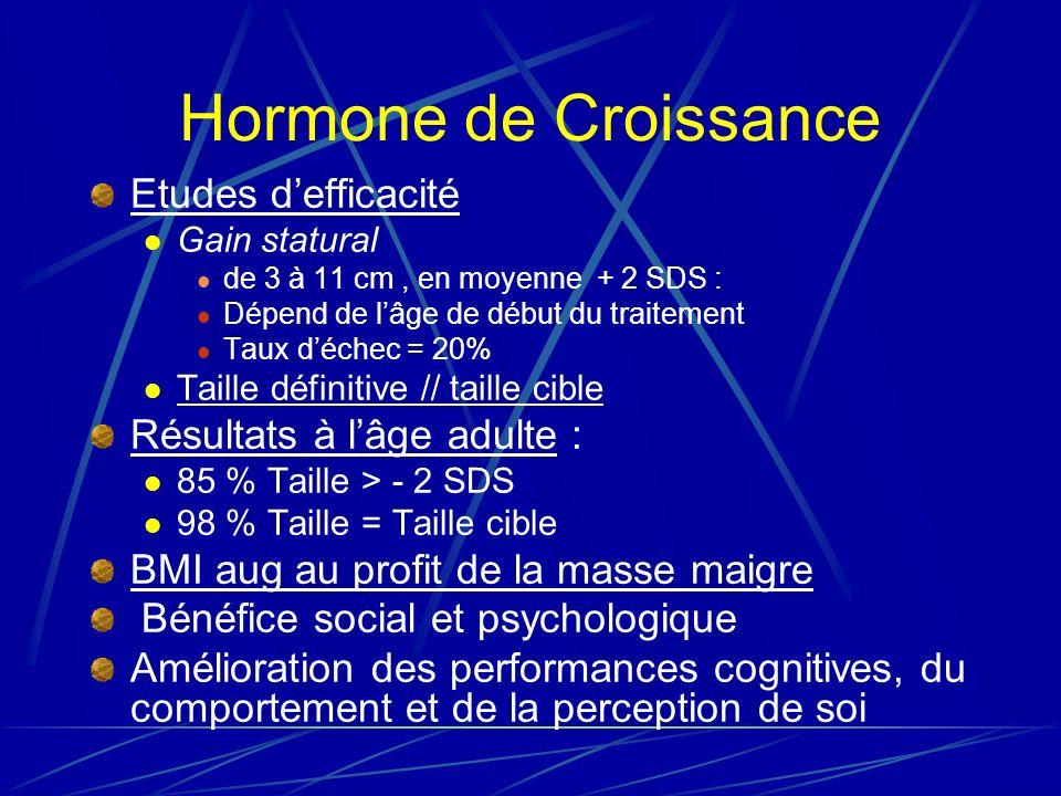 Hormone de Croissance Etudes defficacité Gain statural de 3 à 11 cm, en moyenne + 2 SDS : Dépend de lâge de début du traitement Taux déchec = 20% Taille définitive // taille cible Résultats à lâge adulte : 85 % Taille > - 2 SDS 98 % Taille = Taille cible BMI aug au profit de la masse maigre Bénéfice social et psychologique Amélioration des performances cognitives, du comportement et de la perception de soi