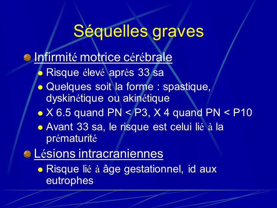 Séquelles graves Infirmit é motrice c é r é brale Risque é lev é apr è s 33 sa Quelques soit la forme : spastique, dyskin é tique ou akin é tique X 6.5 quand PN < P3, X 4 quand PN < P10 Avant 33 sa, le risque est celui li é à la pr é maturit é L é sions intracraniennes Risque li é à âge gestationnel, id aux eutrophes