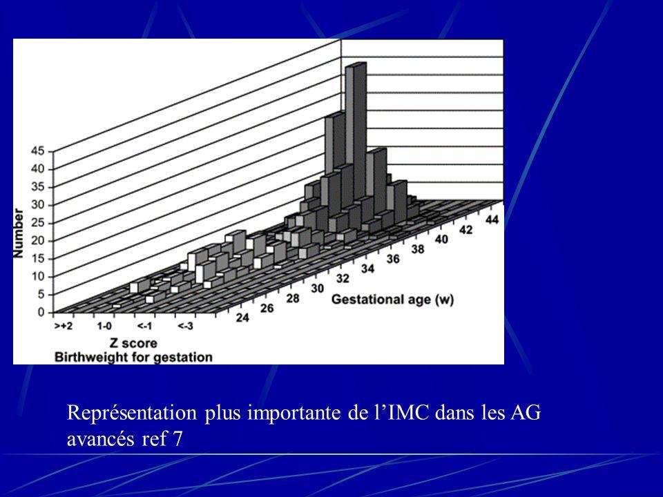 Représentation plus importante de lIMC dans les AG avancés ref 7