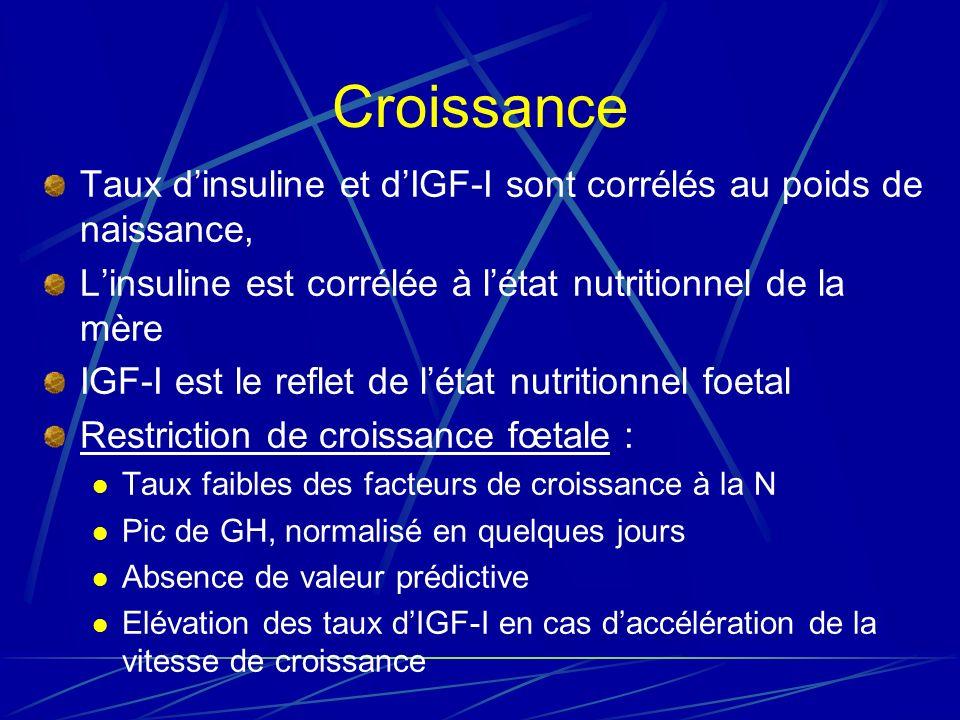 Croissance Taux dinsuline et dIGF-I sont corrélés au poids de naissance, Linsuline est corrélée à létat nutritionnel de la mère IGF-I est le reflet de létat nutritionnel foetal Restriction de croissance fœtale : Taux faibles des facteurs de croissance à la N Pic de GH, normalisé en quelques jours Absence de valeur prédictive Elévation des taux dIGF-I en cas daccélération de la vitesse de croissance