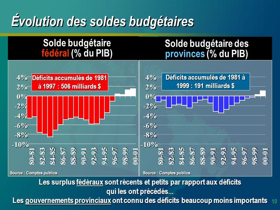 10 Les gouvernements provinciaux ont connu des déficits beaucoup moins importants Évolution des soldes budgétaires Solde budgétaire fédéral (% du PIB) -10% -8% -6% -4% -2% 0% 2%4%80-8182-83 84-85 86-8788-8990-91 92-93 94-9596-9798-99 00-01 Déficits accumulés de 1981 à 1997 : 506 milliards $ Les surplus fédéraux sont récents et petits par rapport aux déficits qui les ont précédés...