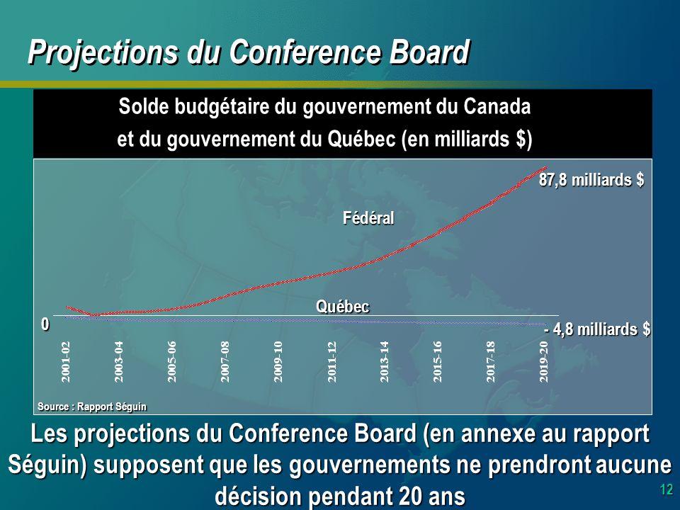 12 Projections du Conference Board Les projections du Conference Board (en annexe au rapport Séguin) supposent que les gouvernements ne prendront aucune décision pendant 20 ans Solde budgétaire du gouvernement du Canada et du gouvernement du Québec (en milliards $) 0 87,8 milliards $ - 4,8 milliards $ Fédéral Québec Source : Rapport Séguin