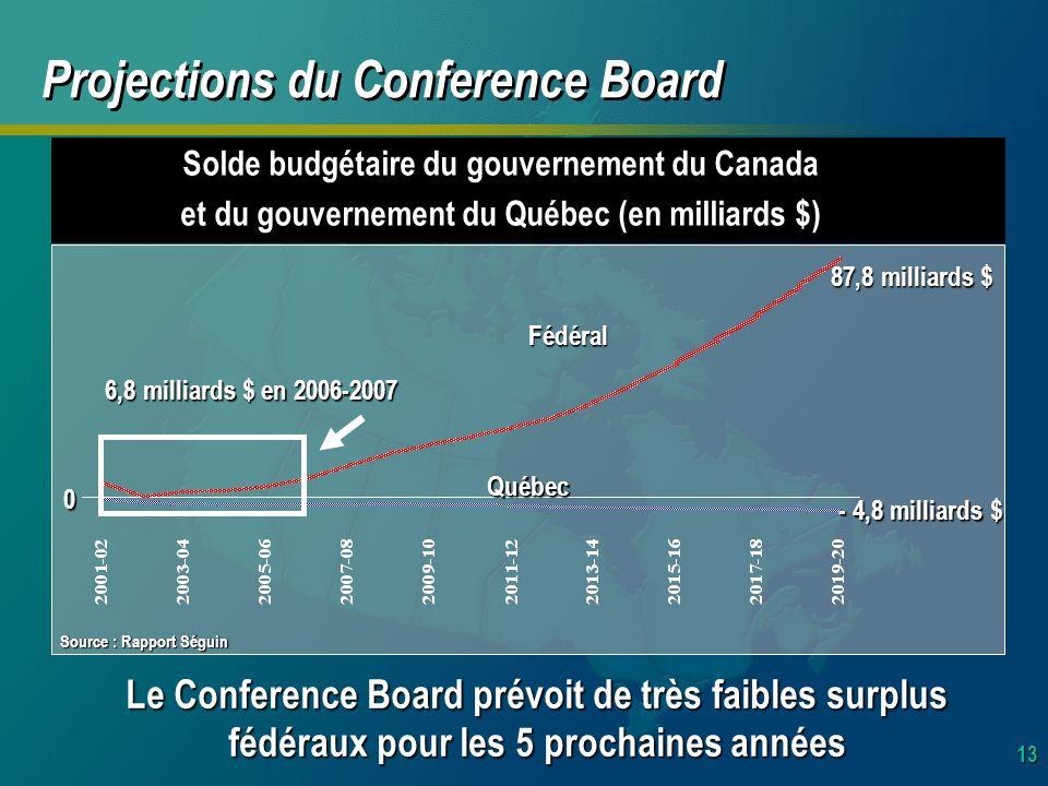13 Projections du Conference Board Le Conference Board prévoit de très faibles surplus fédéraux pour les 5 prochaines années Solde budgétaire du gouvernement du Canada et du gouvernement du Québec (en milliards $) 0 87,8 milliards $ - 4,8 milliards $ Fédéral Québec 6,8 milliards $ en 2006-2007 Source : Rapport Séguin
