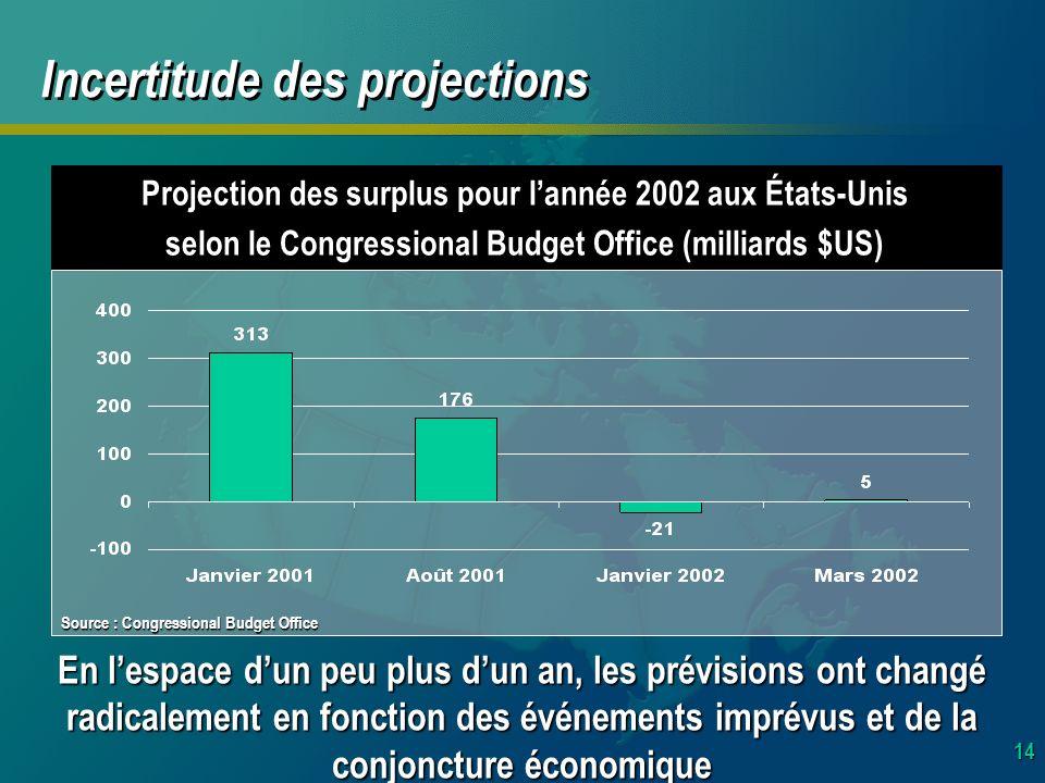 14 Incertitude des projections En lespace dun peu plus dun an, les prévisions ont changé radicalement en fonction des événements imprévus et de la conjoncture économique Projection des surplus pour lannée 2002 aux États-Unis selon le Congressional Budget Office (milliards $US) Source : Congressional Budget Office