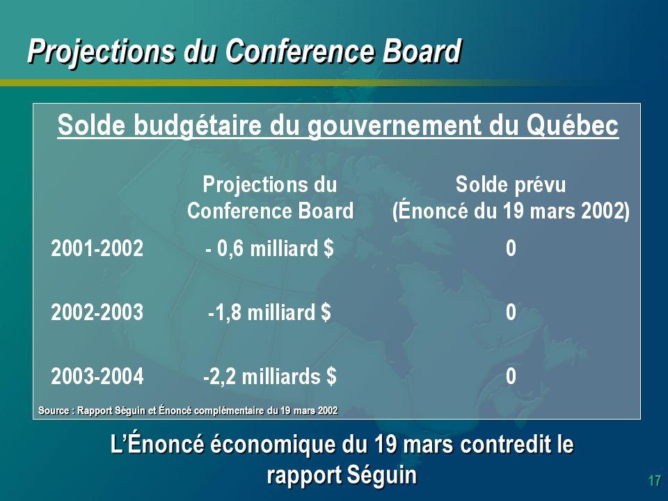 17 Projections du Conference Board LÉnoncé économique du 19 mars contredit le rapport Séguin Source : Rapport Séguin et Énoncé complémentaire du 19 mars 2002