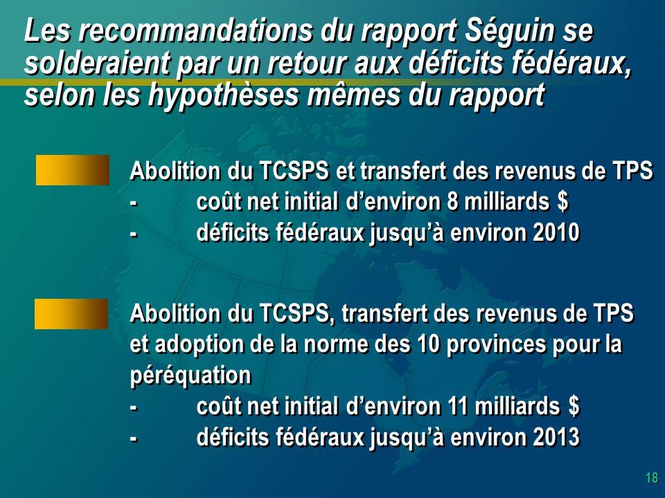 18 Les recommandations du rapport Séguin se solderaient par un retour aux déficits fédéraux, selon les hypothèses mêmes du rapport Abolition du TCSPS et transfert des revenus de TPS -coût net initial denviron 8 milliards $ -déficits fédéraux jusquà environ 2010 Abolition du TCSPS et transfert des revenus de TPS -coût net initial denviron 8 milliards $ -déficits fédéraux jusquà environ 2010 Abolition du TCSPS, transfert des revenus de TPS et adoption de la norme des 10 provinces pour la péréquation -coût net initial denviron 11 milliards $ -déficits fédéraux jusquà environ 2013 Abolition du TCSPS, transfert des revenus de TPS et adoption de la norme des 10 provinces pour la péréquation -coût net initial denviron 11 milliards $ -déficits fédéraux jusquà environ 2013