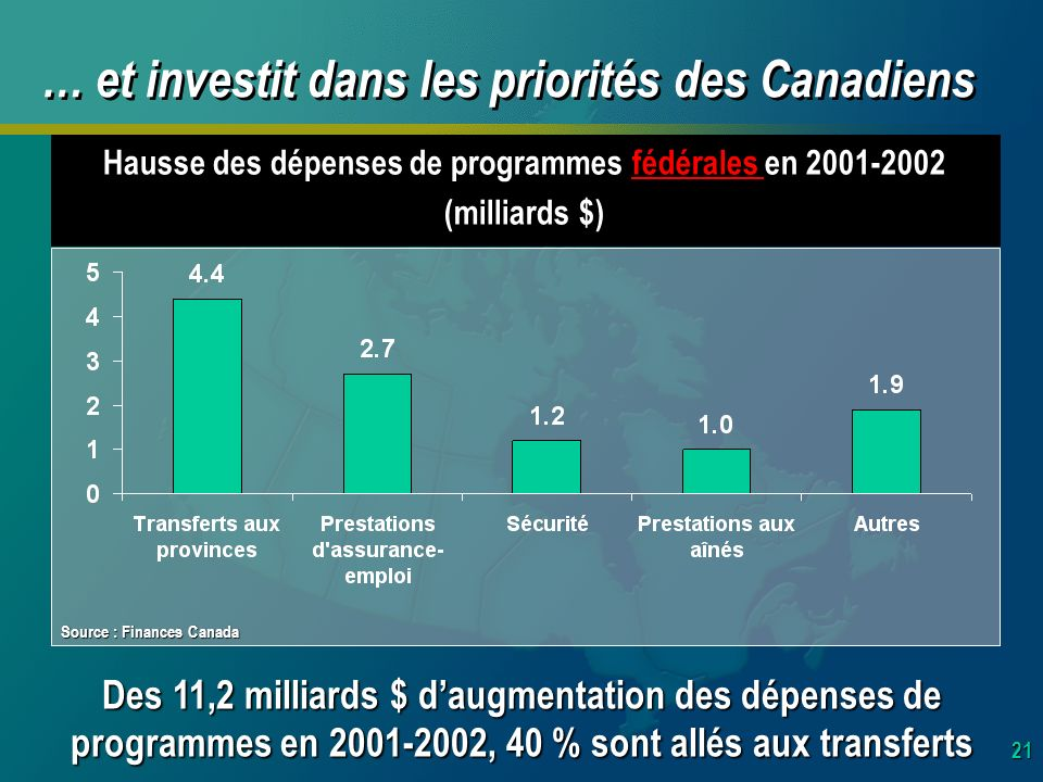21 … et investit dans les priorités des Canadiens Des 11,2 milliards $ daugmentation des dépenses de programmes en 2001-2002, 40 % sont allés aux transferts Hausse des dépenses de programmes fédérales en 2001-2002 (milliards $) Source : Finances Canada