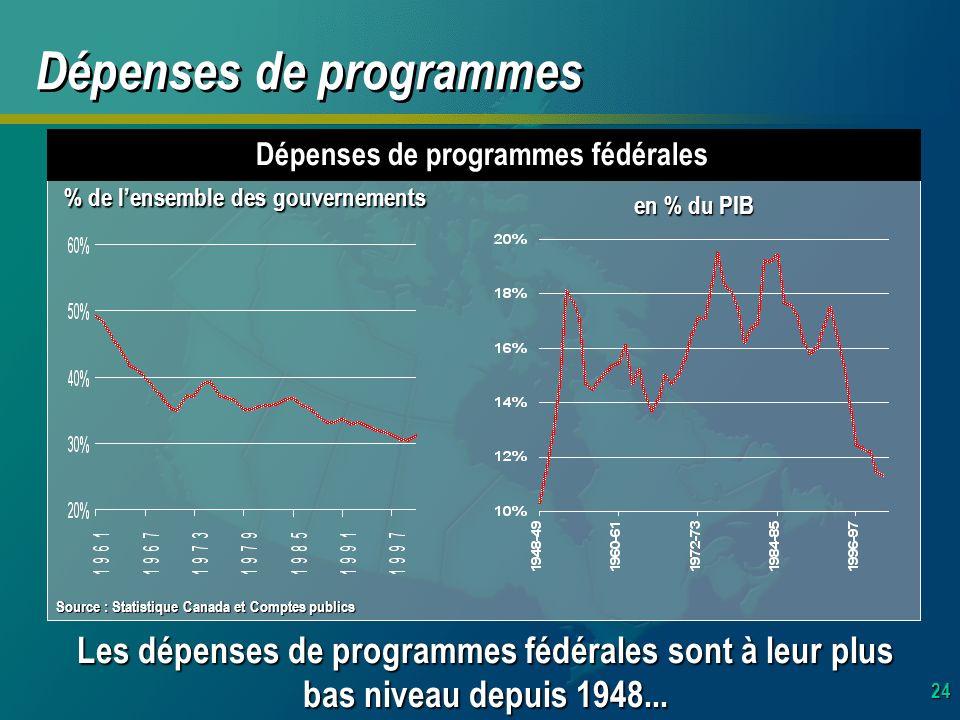 24 Dépenses de programmes fédérales Les dépenses de programmes fédérales sont à leur plus bas niveau depuis 1948...