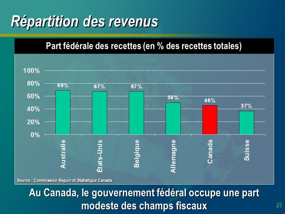 25 Part fédérale des recettes (en % des recettes totales) Au Canada, le gouvernement fédéral occupe une part modeste des champs fiscaux Répartition des revenus Source : Commission Séguin et Statistique Canada