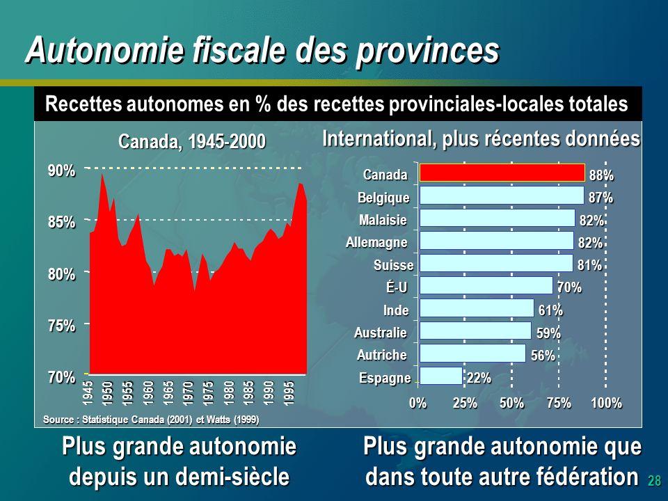 28 Recettes autonomes en % des recettes provinciales-locales totales Plus grande autonomie que dans toute autre fédération Plus grande autonomie depuis un demi-siècle 70% 75% 80% 85% 90% 1945 19501955 1960 1965 19701975 1980 1985 1990 1995 Canada, 1945-2000 0%25%50%75%100% Canada Belgique Malaisie Allemagne Suisse É-U Inde Australie Autriche Espagne 82% 82% 81% 70% 61% 59% 56% 22% 88% 87% Autonomie fiscale des provinces Source : Statistique Canada (2001) et Watts (1999) International, plus récentes données