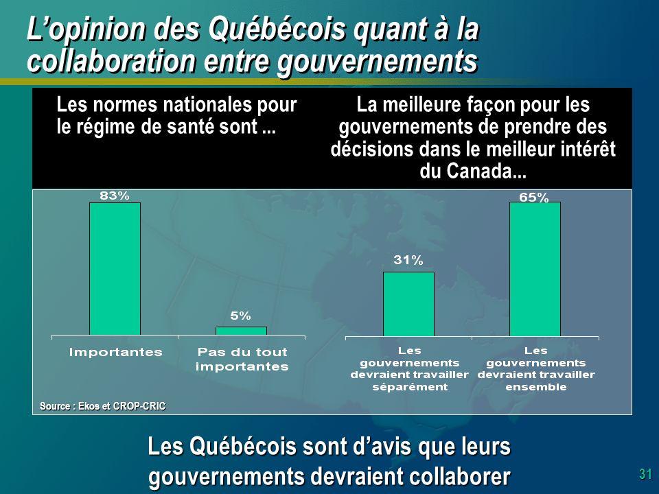 31 Lopinion des Québécois quant à la collaboration entre gouvernements Les Québécois sont davis que leurs gouvernements devraient collaborer Les normes nationales pour le régime de santé sont...