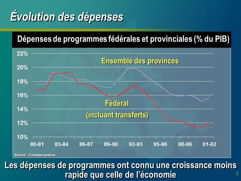 6 Évolution des dépenses Dépenses de programmes fédérales et provinciales (% du PIB) Fédéral (incluant transferts) Ensemble des provinces Les dépenses de programmes ont connu une croissance moins rapide que celle de léconomie Source : Comptes publics