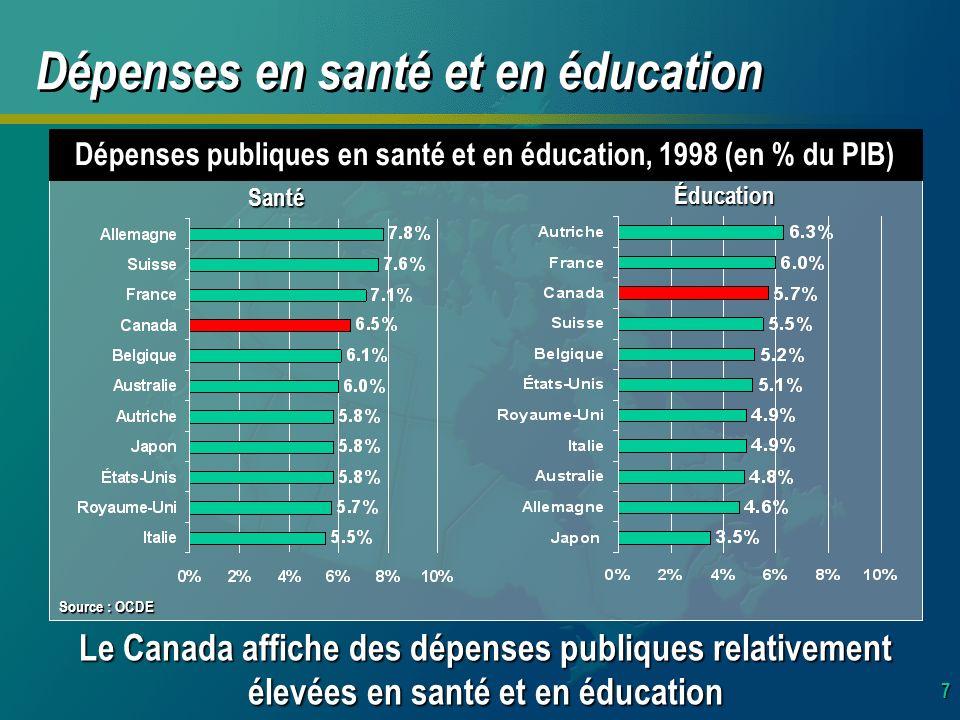 7 Dépenses publiques en santé et en éducation, 1998 (en % du PIB) Le Canada affiche des dépenses publiques relativement élevées en santé et en éducation Dépenses en santé et en éducation Santé Éducation Source : OCDE