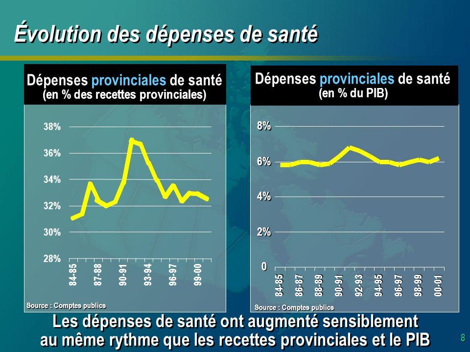8 Dépenses provinciales de santé (en % des recettes provinciales) Évolution des dépenses de santé Dépenses provinciales de santé (en % du PIB) 0 2% 4% 6% 8% 84-8586-8788-8990-9192-9394-9596-9798-9900-01 28% 30% 32% 34% 36% 38% 84-8587-8890-9193-9496-9799-00 Les dépenses de santé ont augmenté sensiblement au même rythme que les recettes provinciales et le PIB Les dépenses de santé ont augmenté sensiblement au même rythme que les recettes provinciales et le PIB Source : Comptes publics