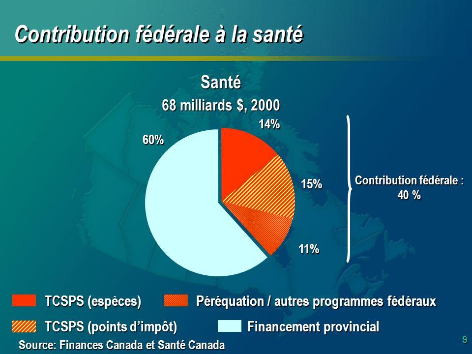 9 Contribution fédérale à la santé Santé 68 milliards $, 2000 60% Financement provincial 15% TCSPS (points dimpôt) 11% Péréquation / autres programmes fédéraux 14% TCSPS (espèces) Contribution fédérale : 40 % Source: Finances Canada et Santé Canada
