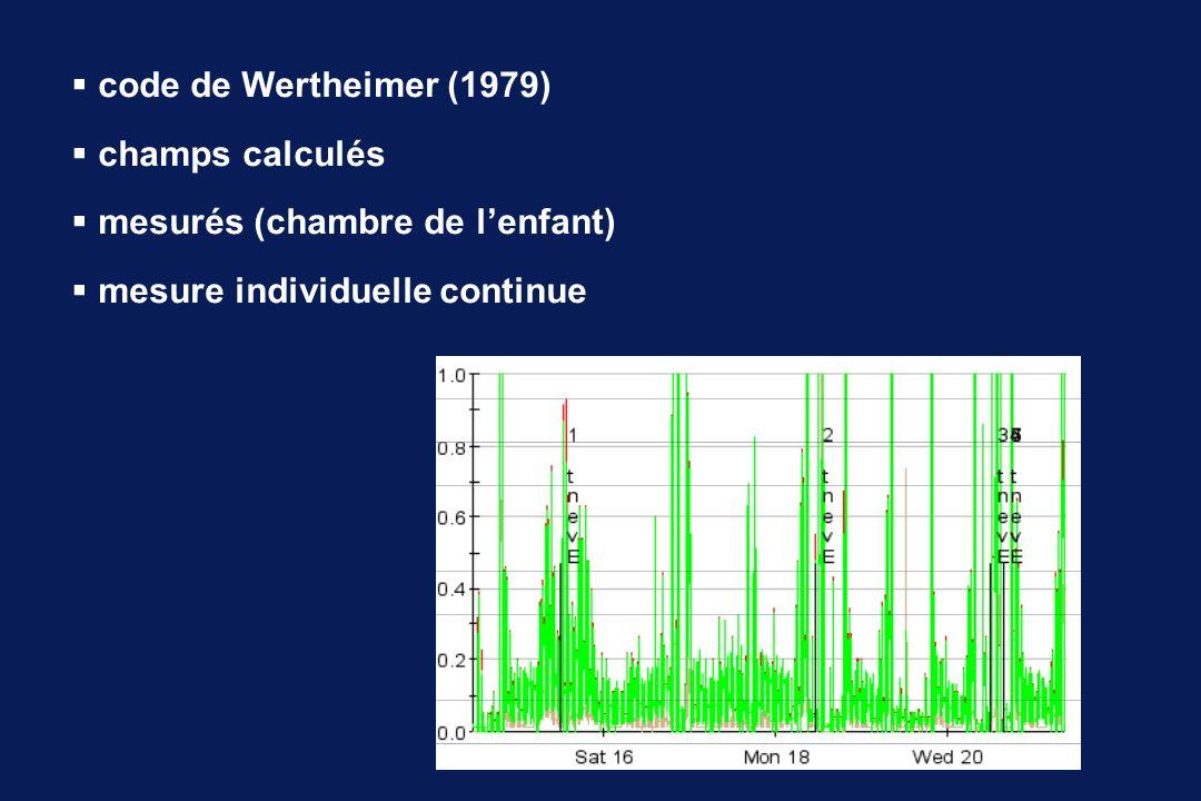 code de Wertheimer (1979) champs calculés mesurés (chambre de lenfant) mesure individuelle continue