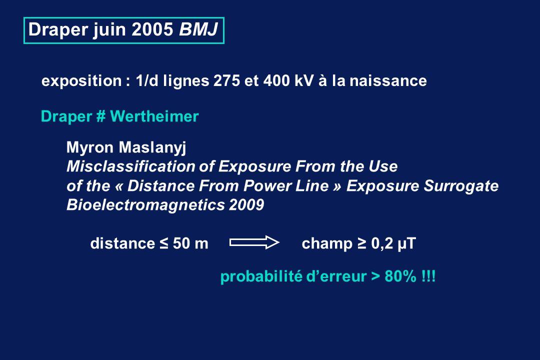 Draper # Wertheimer Myron Maslanyj Misclassification of Exposure From the Use of the « Distance From Power Line » Exposure Surrogate Bioelectromagnetics 2009 distance 50 m champ 0,2 µT Draper juin 2005 BMJ exposition : 1/d lignes 275 et 400 kV à la naissance probabilité derreur > 80% !!!