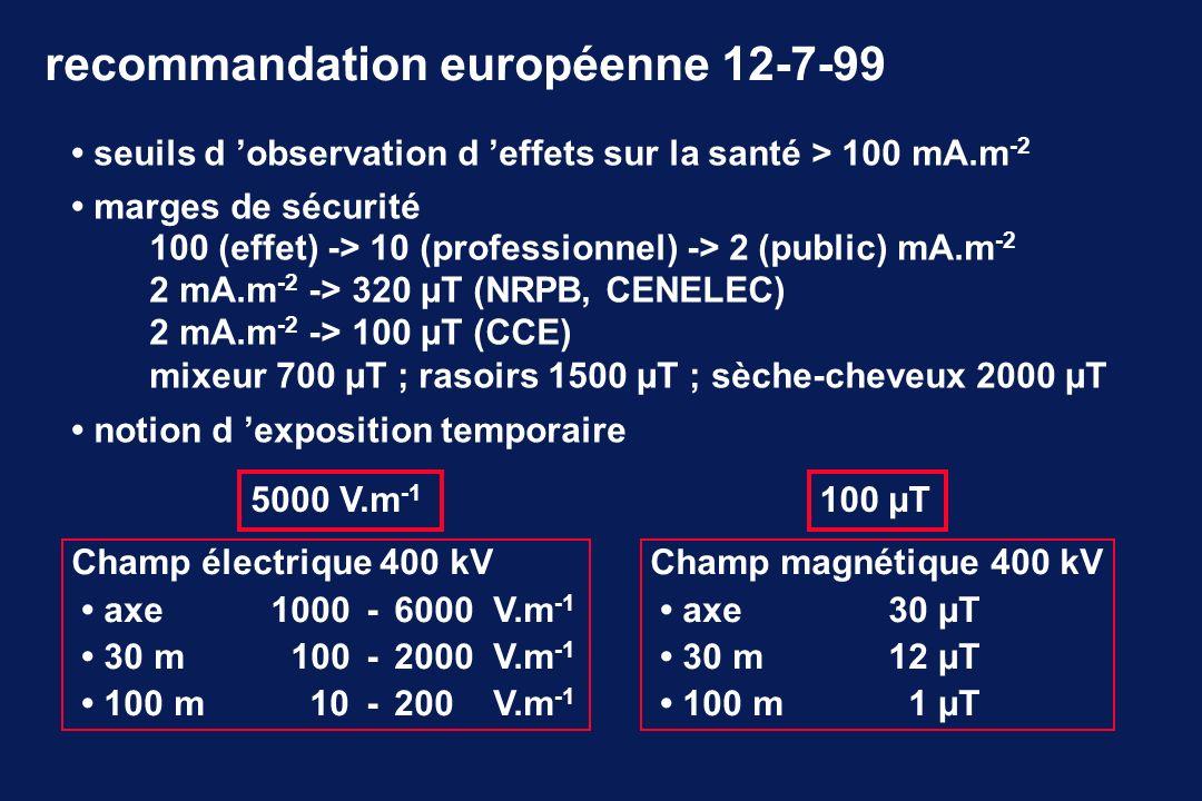 seuils d observation d effets sur la santé > 100 mA.m -2 marges de sécurité 100 (effet) -> 10 (professionnel) -> 2 (public) mA.m -2 2 mA.m -2 -> 320 µT (NRPB, CENELEC) 2 mA.m -2 -> 100 µT (CCE) mixeur 700 µT ; rasoirs 1500 µT ; sèche-cheveux 2000 µT notion d exposition temporaire recommandation européenne 12-7-99 Champ électrique 400 kV axe 1000-6000 V.m -1 30 m100 - 2000 V.m -1 100 m10-200 V.m -1 5000 V.m -1 Champ magnétique 400 kV axe 30 µT 30 m12 µT 100 m1 µT 100 µT